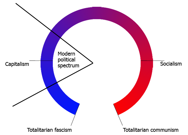 Modern political spectrum
